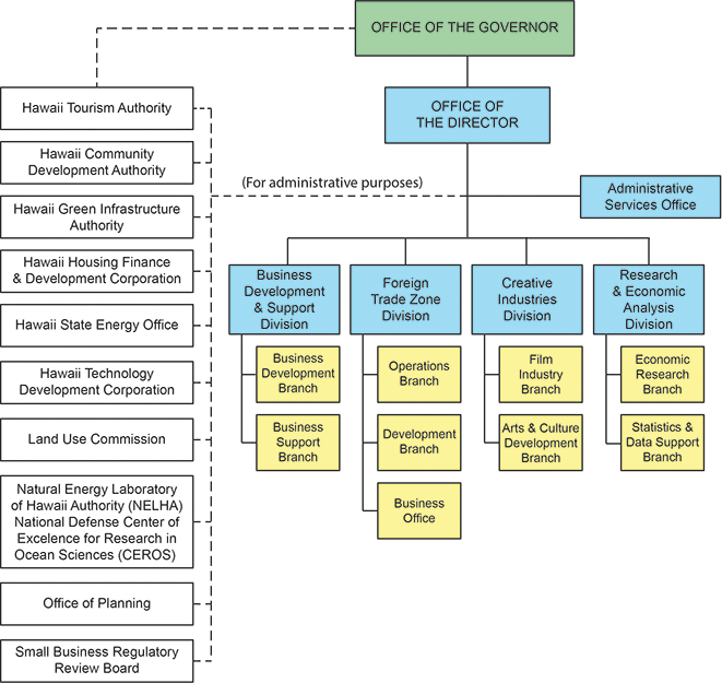 DBEDT Organization Chart - Business Development & Support Division, Creative Industries Division, Foreign-Trade Zones Division, Research & Economic Analysis Division, Office of Aerospace Development, and Administratively Attached Agencies