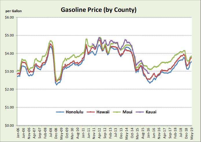 Research & Economic Analysis | Energy Dashboard