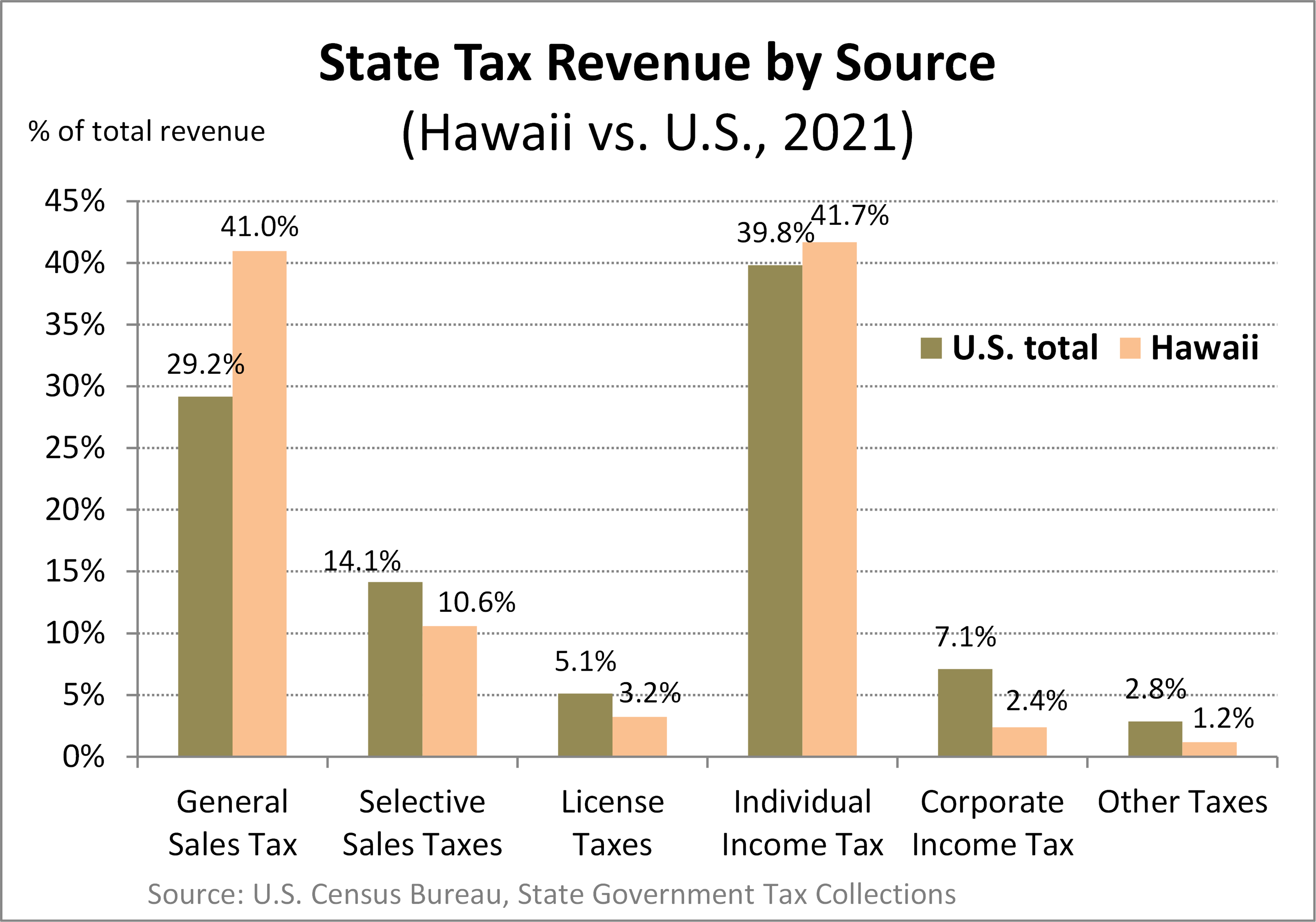 an economic analysis of hawaii an american state : hawaii becomes the 50th state, by eisenhower largely in the form of unprecedented economic pan american became the first airline to.