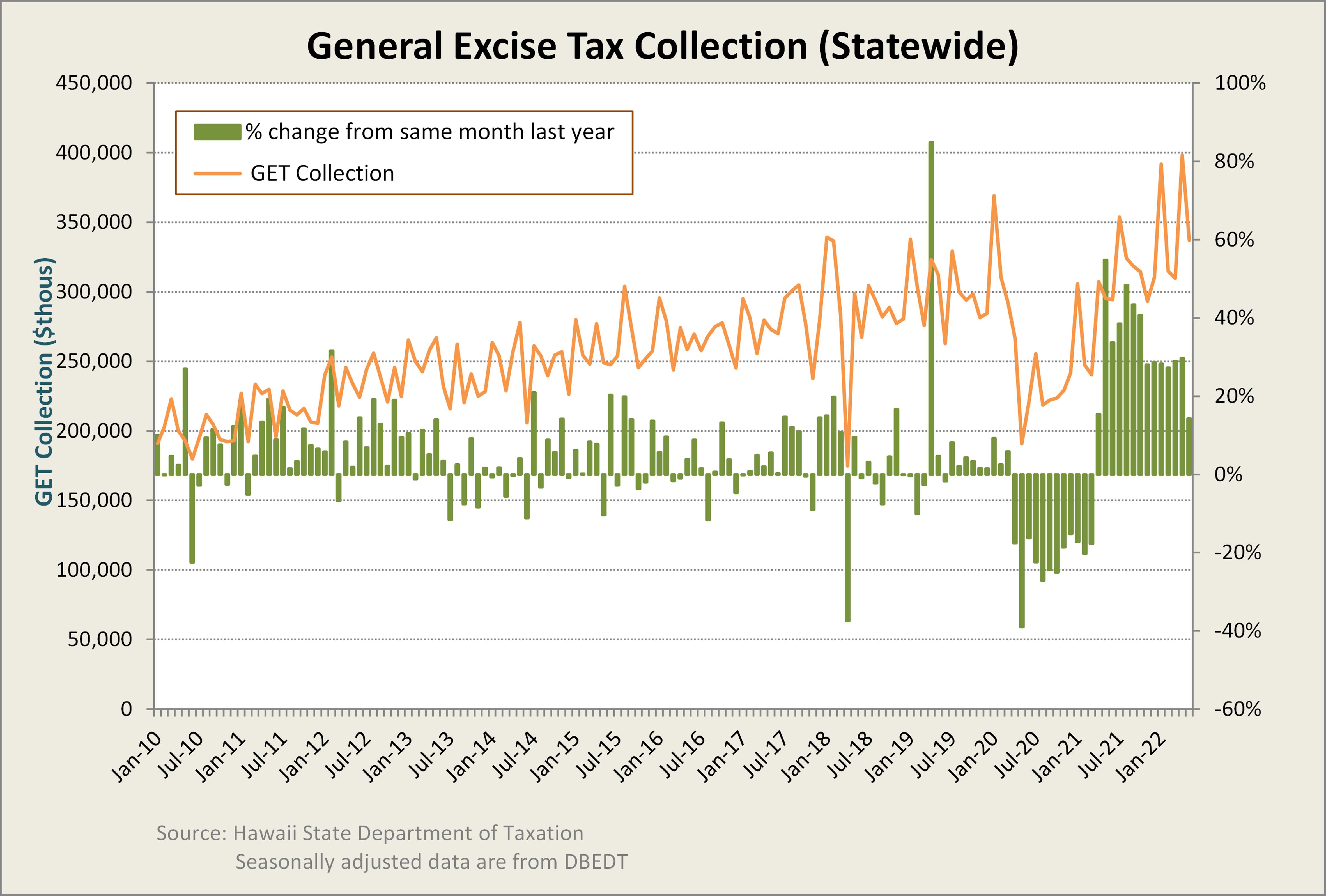 Research & Economic Analysis | Tax Dashboard