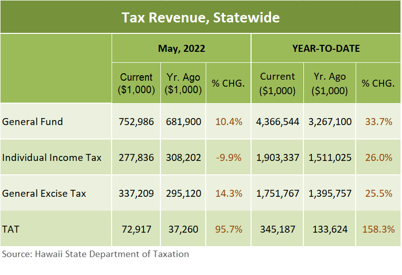 Research & Economic Analysis | Tax Dashboard