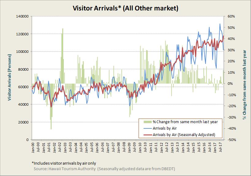 Research & Economic Analysis   Tourism Dashboard
