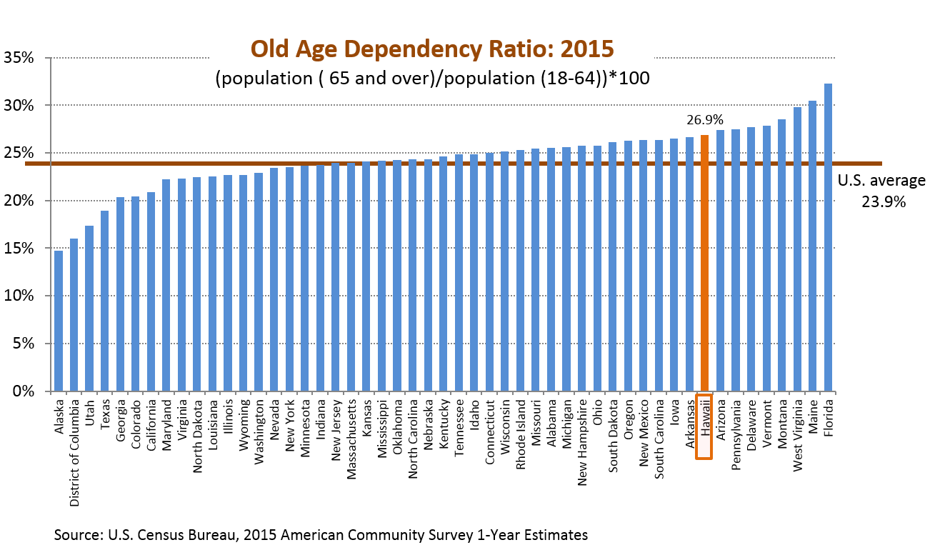 A bar chart of old age dependency ratio for the 50 states in the U.S.