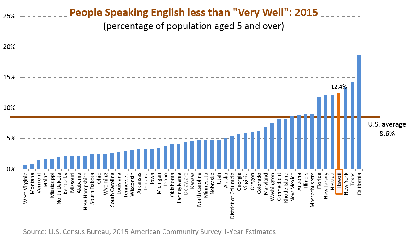 A bar chart showing the percentage of population aged 5 and over who speaks English less than 'very well' for the 50 states in the U.S.
