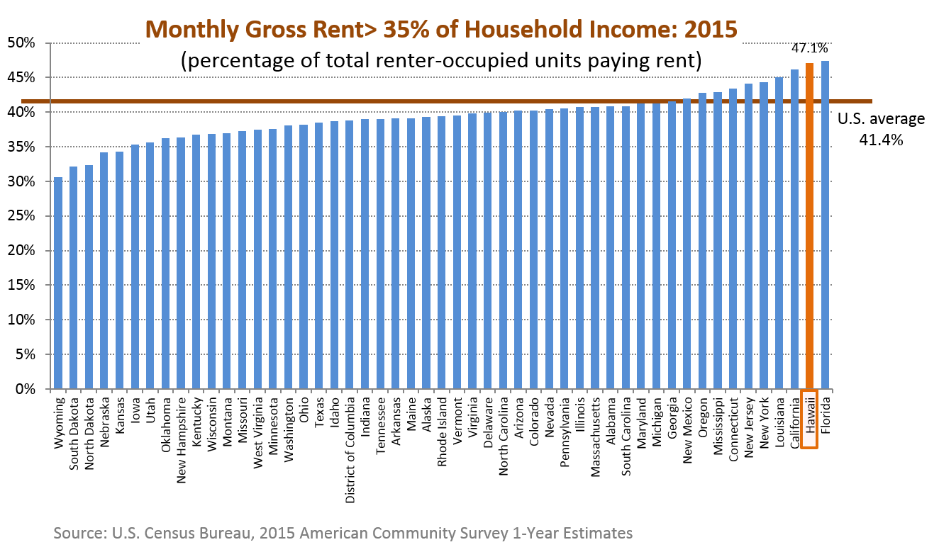 A bar chart of the percentage of renter occupied units of which gross rent equaled or exceeded 35% of their household income for the 50 states in the U.S.
