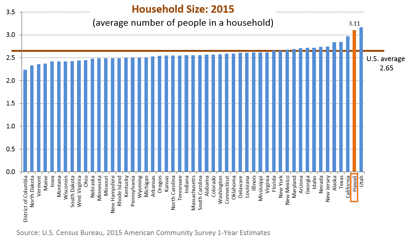 A bar chart showing average household size for the 50 states in the U.S.