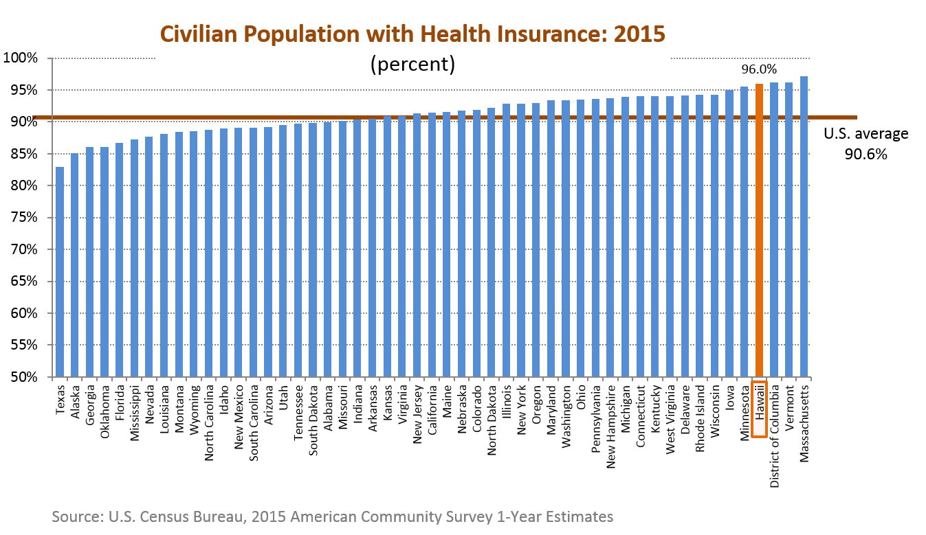 A bar chart of the percentage of population with health insurance coverage for the 50 states in the U.S.