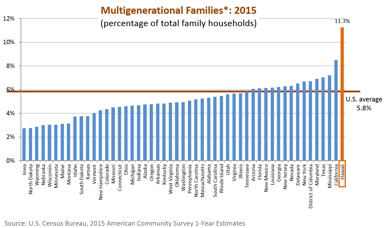 A bar chart of percentage of multigenerational family households for the 50 states in the U.S.
