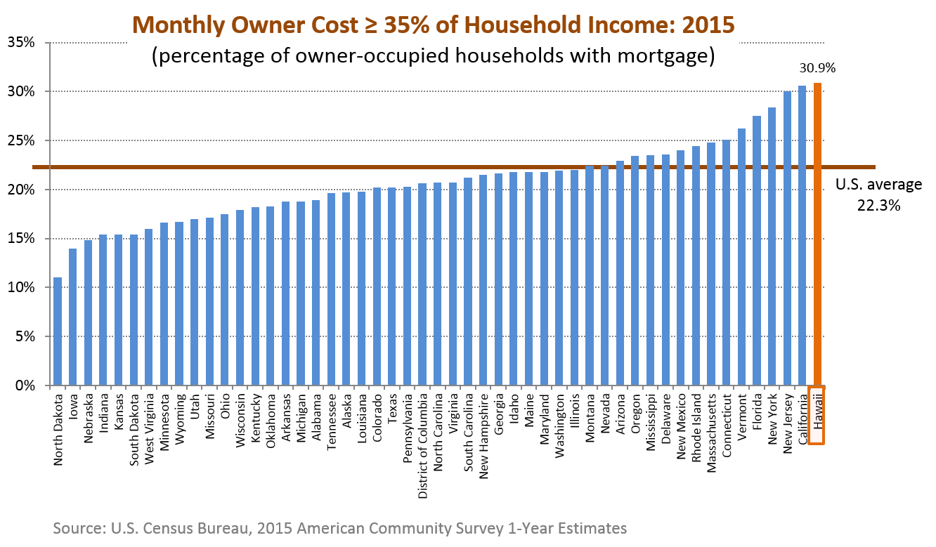 A bar chart of the percentage of owner occupied units with mortgage of which owner cost equaled or exceeded 35% of their household income for the 50 states in the U.S.