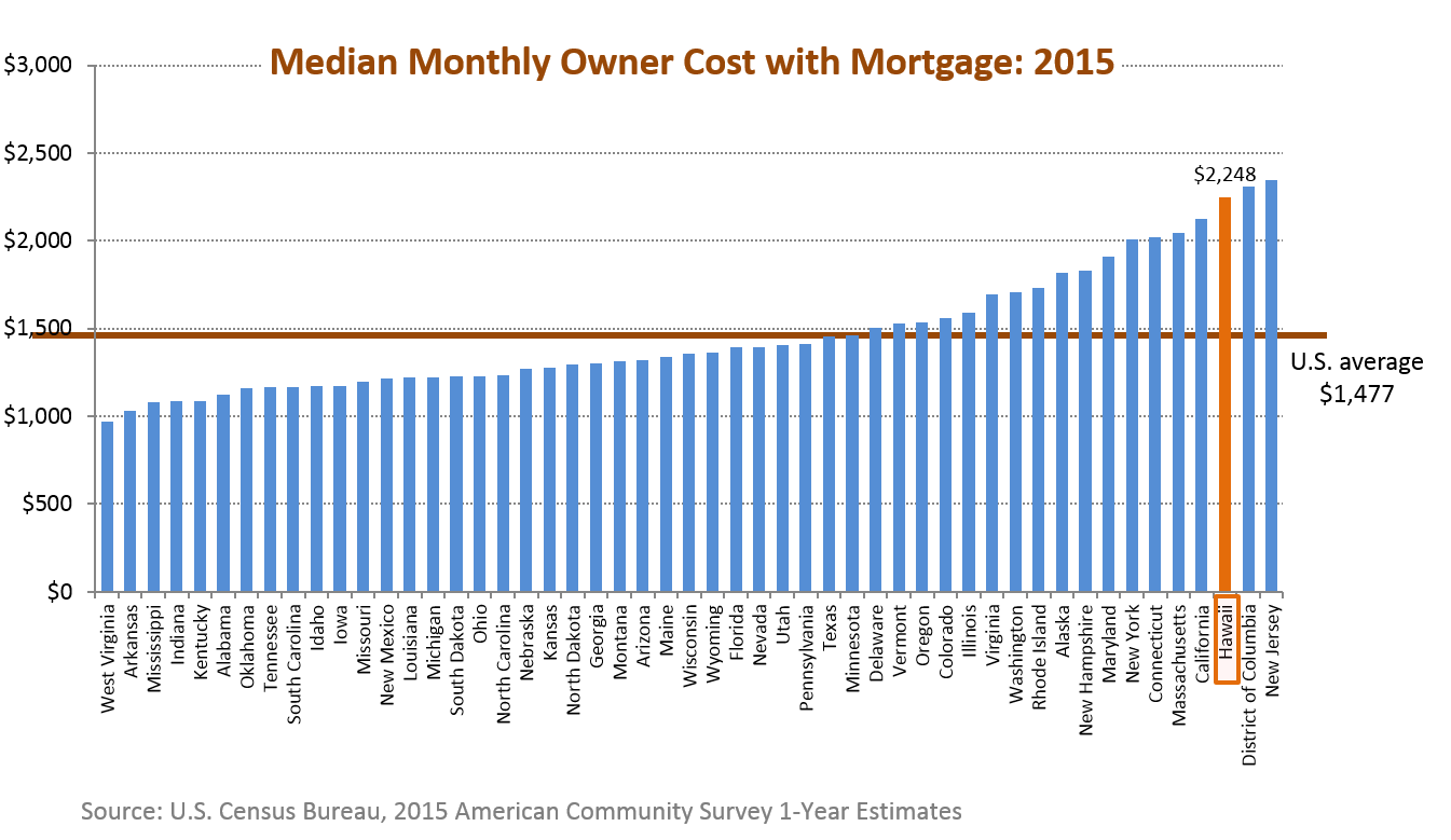 A bar chart of median selected monthly owner cost with mortgage for the 50 states in the U.S.