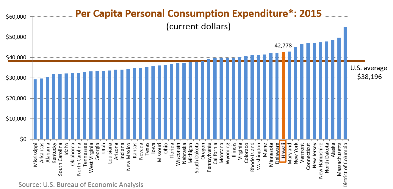 A bar chart of per capita personal consumption expenditure for the 50 states in the U.S.