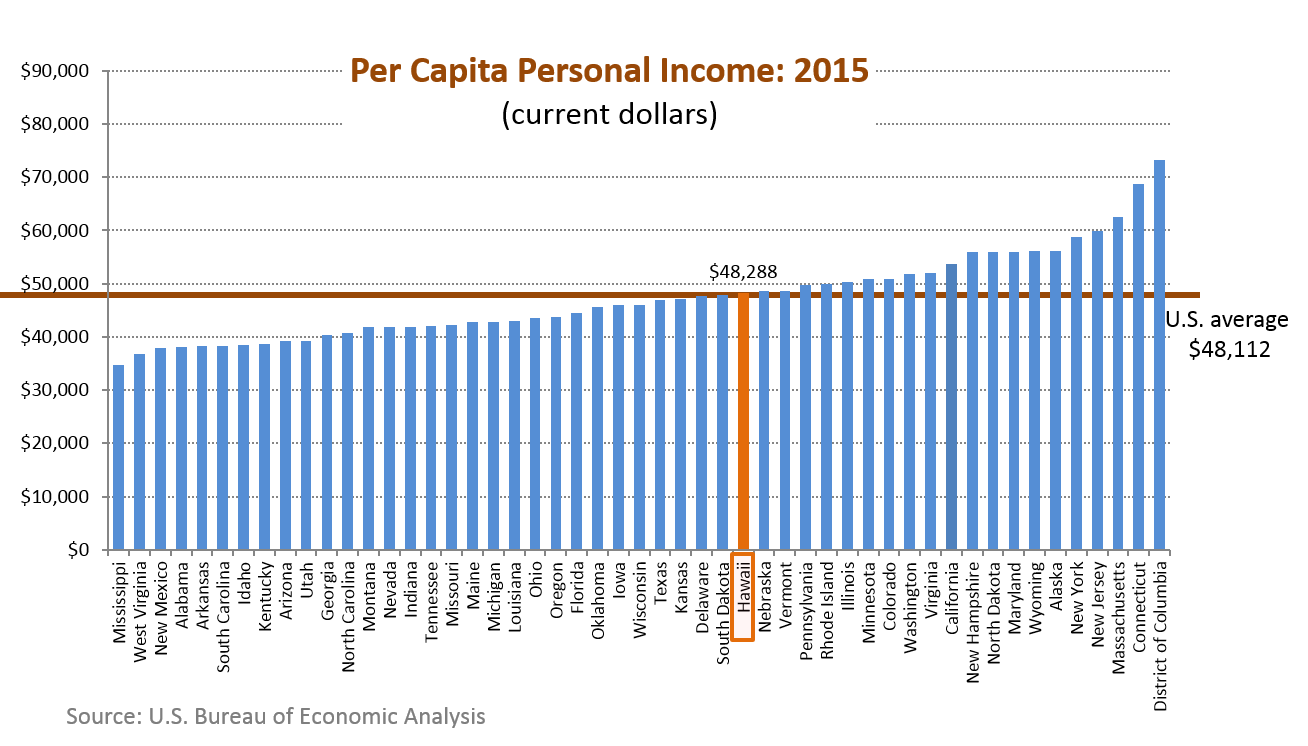 Research  Economic Analysis Hawaii Rankings And Comparisons - Us counties per capita income
