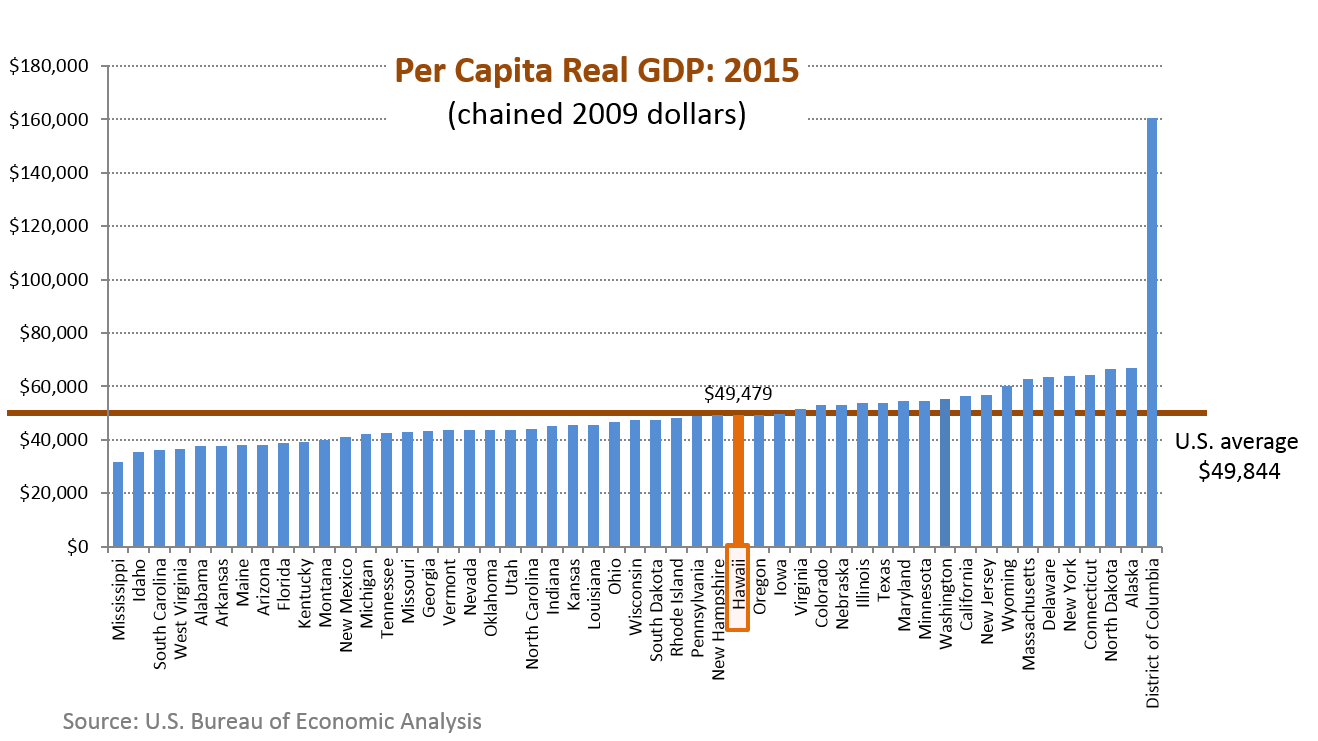 A bar chart of per capita real GDP for the 50 states in the U.S.