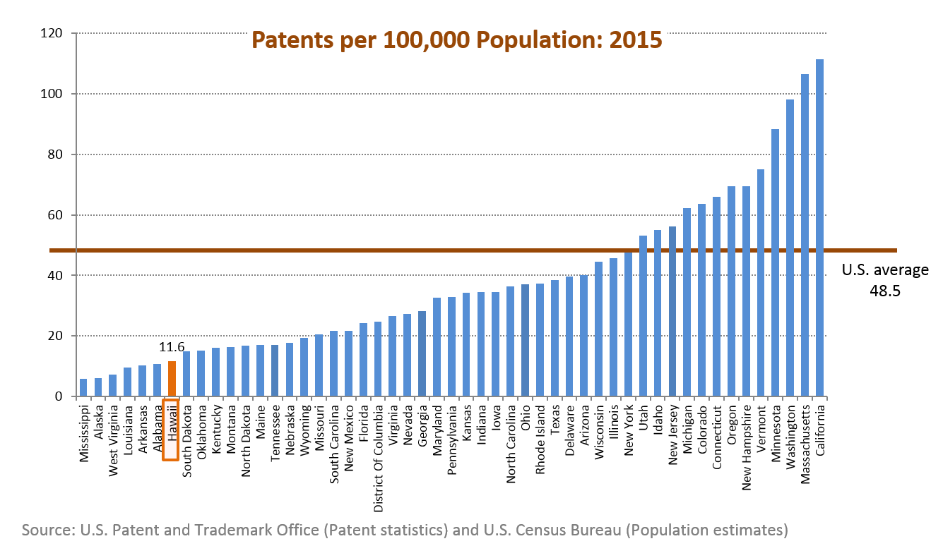 A bar chart of patents per 100,000 population for the 50 states in the U.S.