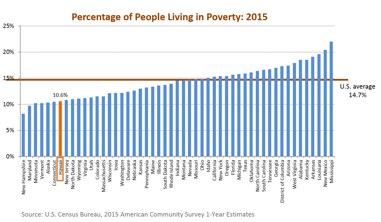 A bar chart of the percentage of people living in poverty for the 50 states in the U.S.