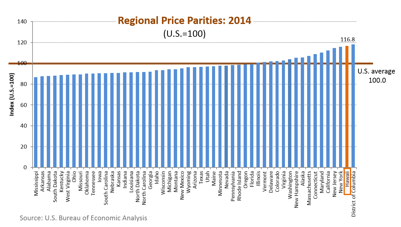 A bar chart of regional price parities for the 50 states in the U.S.