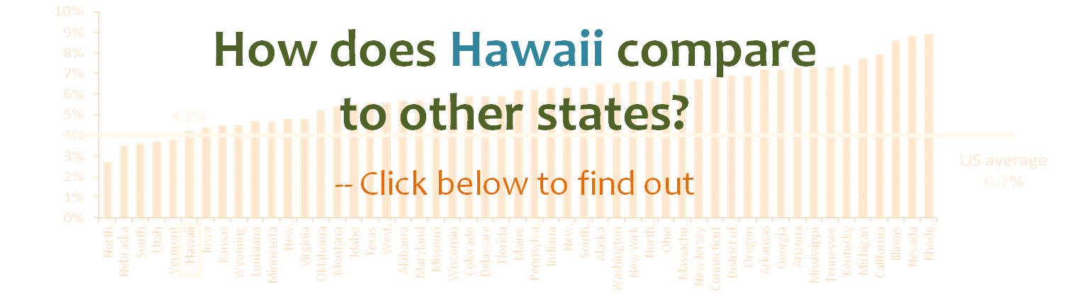 How does Hawaii compared to the other states? --Click the list below to find out