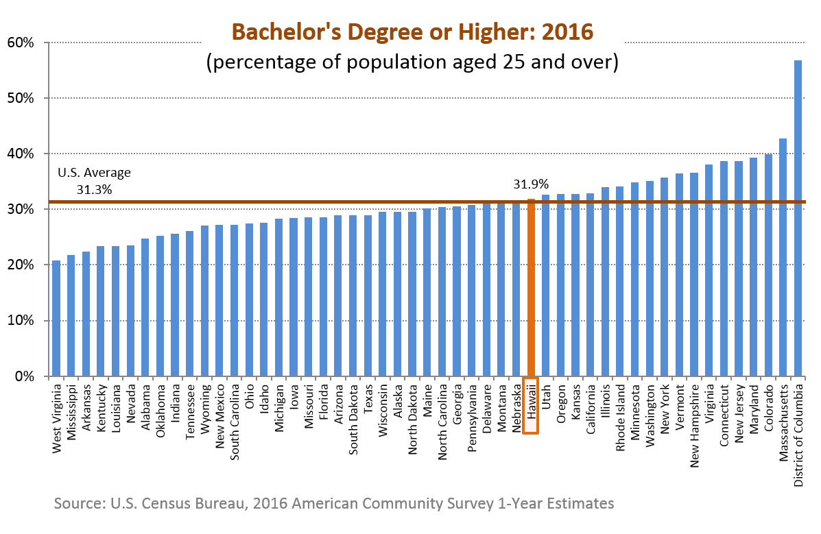 A bar chart of the percentage of population aged 25 and over with Bachelor's degree or higher for the 50 states in the U.S.