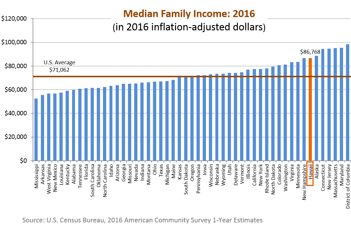 A bar chart of median family income for the 50 states in the U.S.