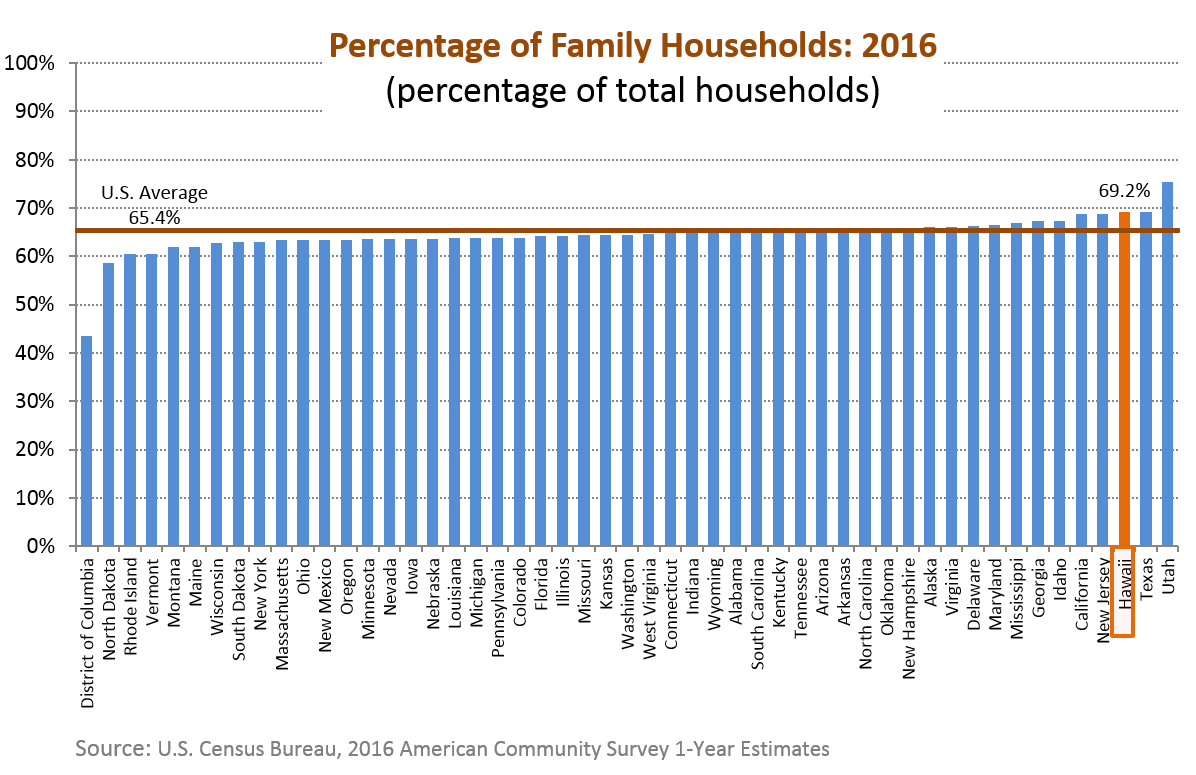 A bar chart of percentage of family households for the 50 states in the U.S.