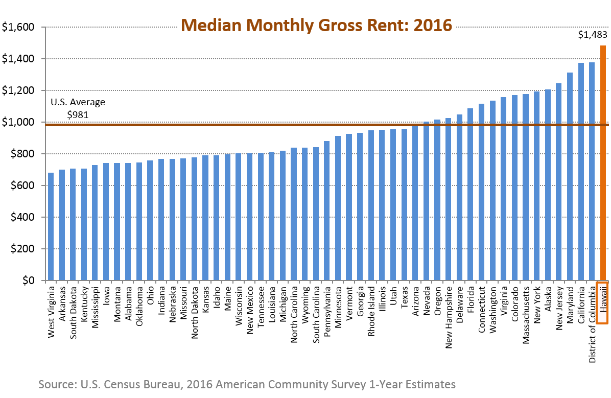 A bar chart of median gross rent for the 50 states in the U.S.