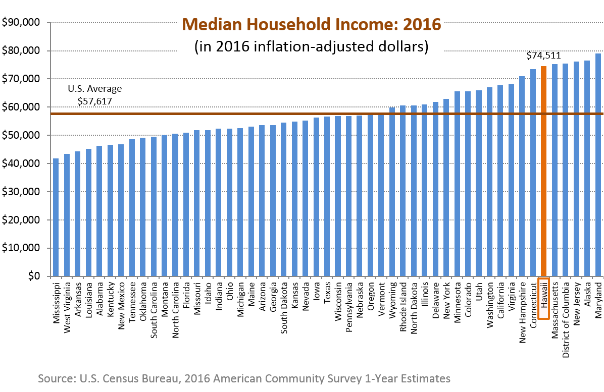 A bar chart of median household income for the 50 states in the U.S.