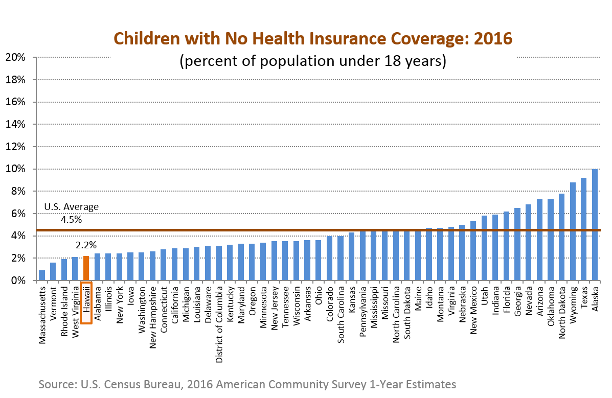 A bar chart of the percentage of population aged 18 and under with no health insurance coverage for the 50 states in the U.S.