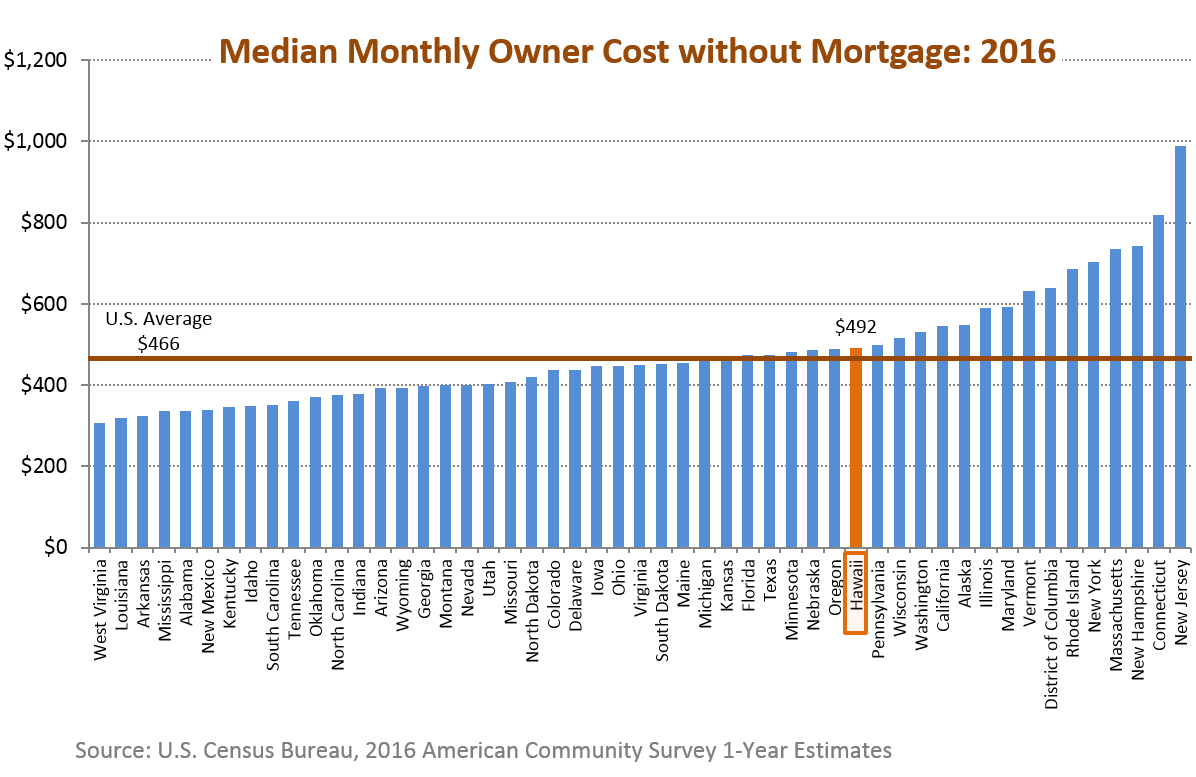A bar chart of median selected monthly owner cost without mortgage for the 50 states in the U.S.