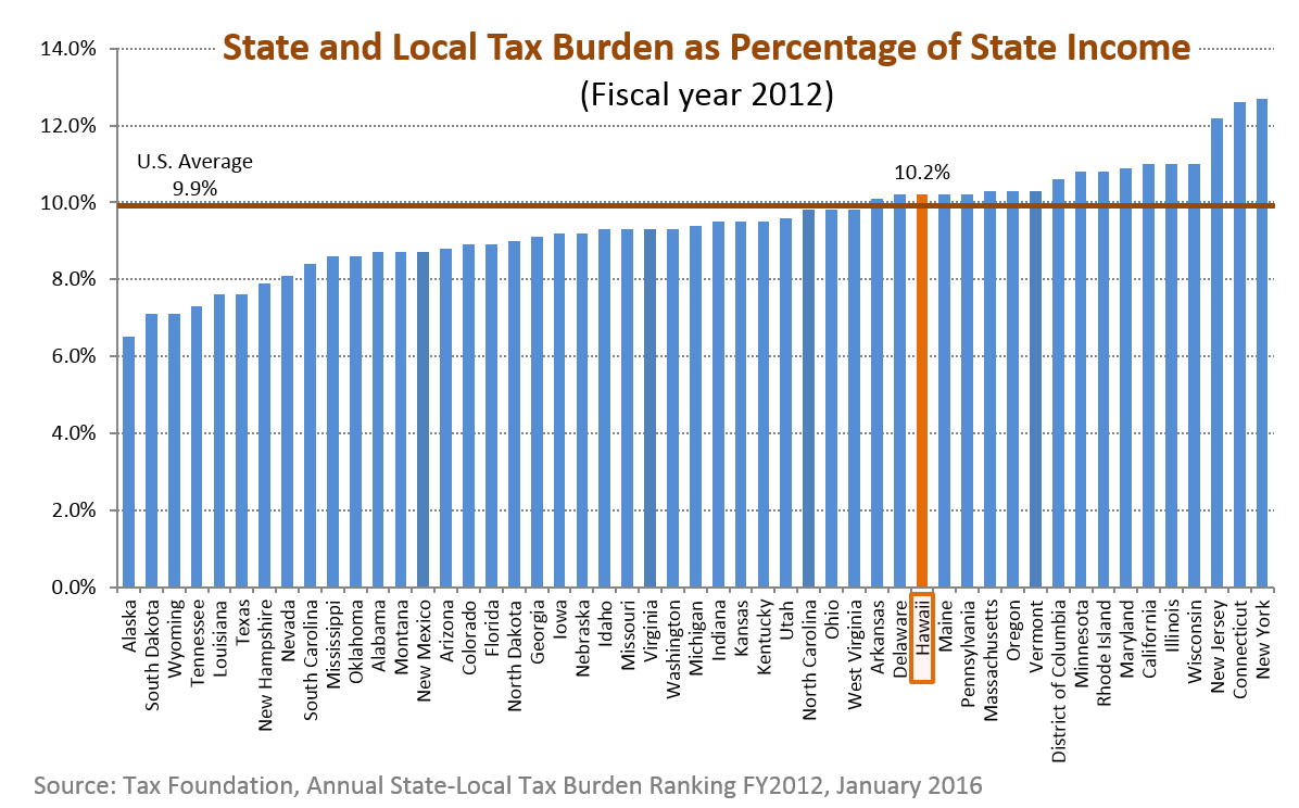 A bar chart of state and local tax burden as a percentage of state income for the 50 states in the U.S.