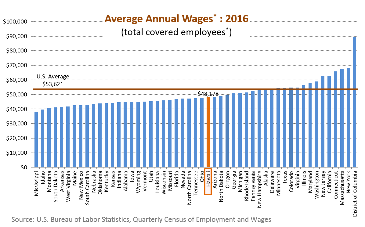 A bar chart of average annual wages of total covered employees for the 50 states in the U.S.