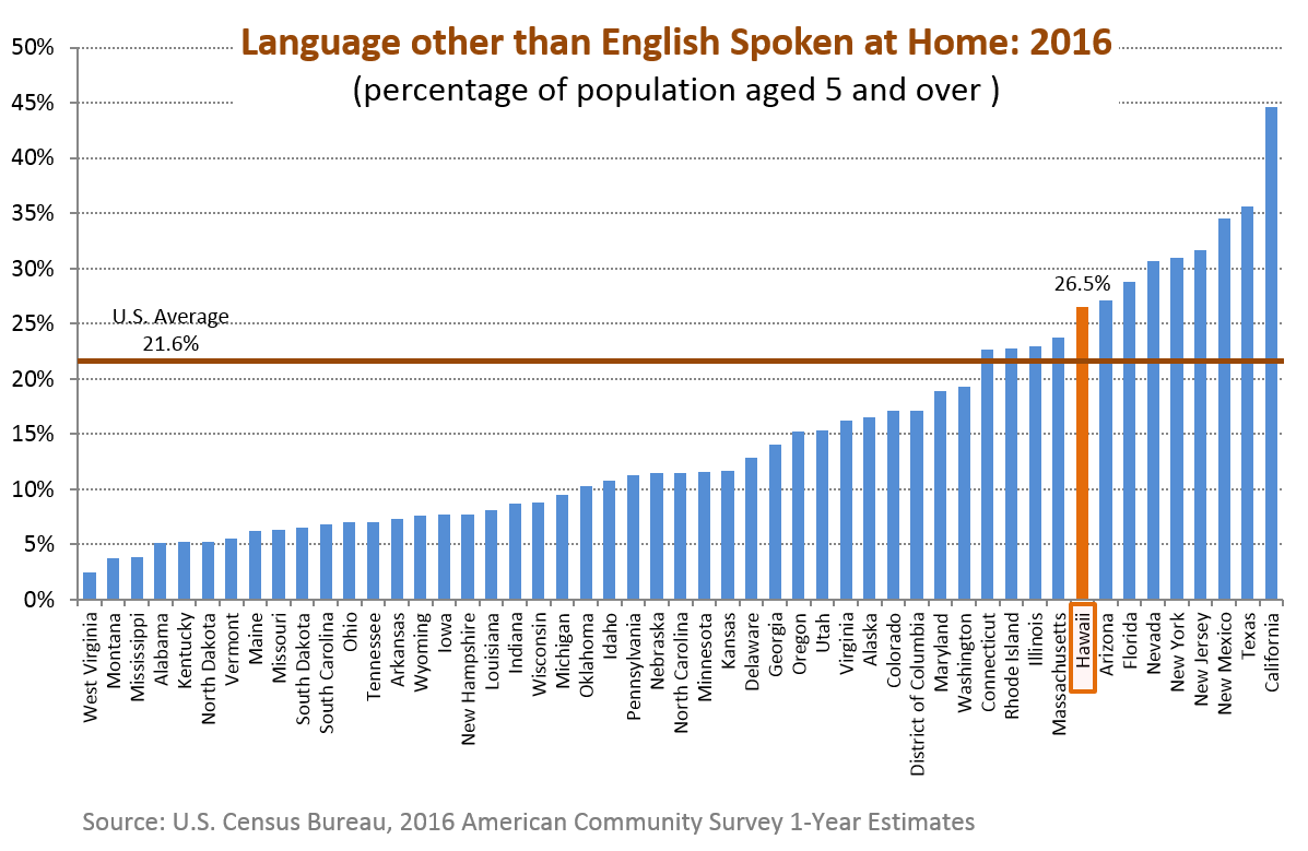 A bar chart showing the percentage of population aged 5 and over who speaks a language other than English at home for the 50 states in the U.S.