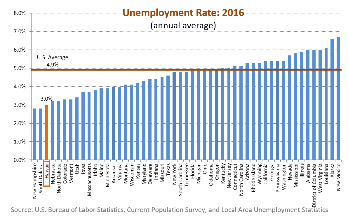 A bar chart of annual average unemployment rate for the 50 states in the U.S.