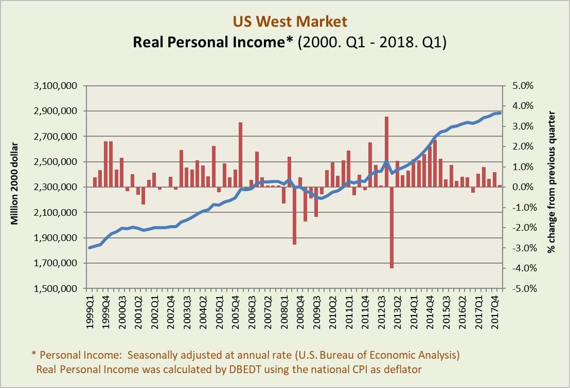 Visitor Statistics | Economic Conditions of Major Markets