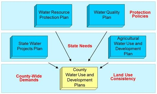 Hawaii Water Plan Components