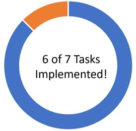 6 of 7 Tasks Implemented!