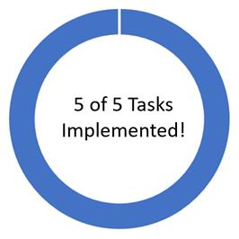 5 of 5 Tasks Implemented!